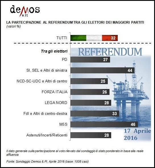 Sondaggio referendum #01
