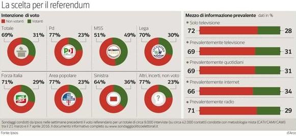 Sondaggio referendum #03